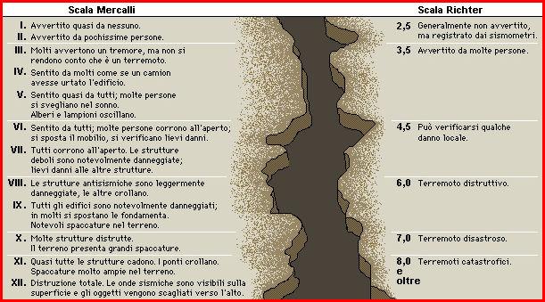 terremoto richter mercalli